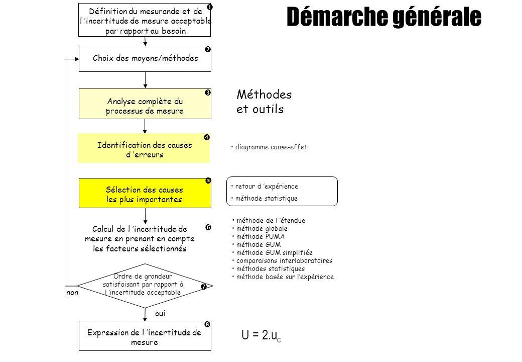 Démarche générale U = 2.uc Méthodes et outils 