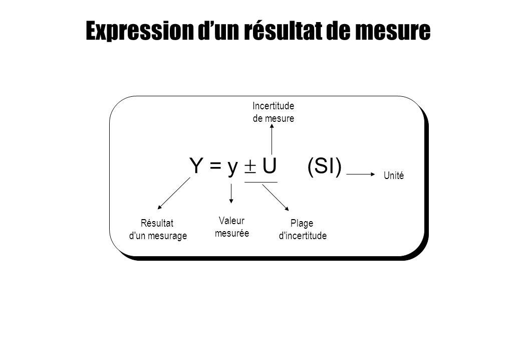 Expression d'un résultat de mesure