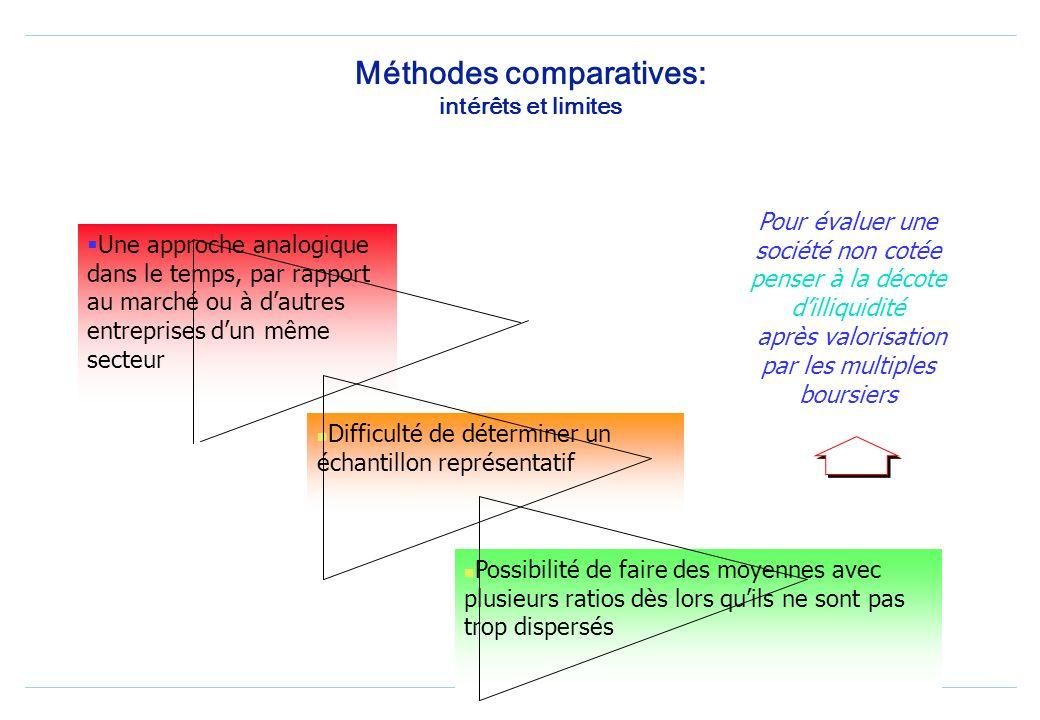 Méthodes comparatives: intérêts et limites