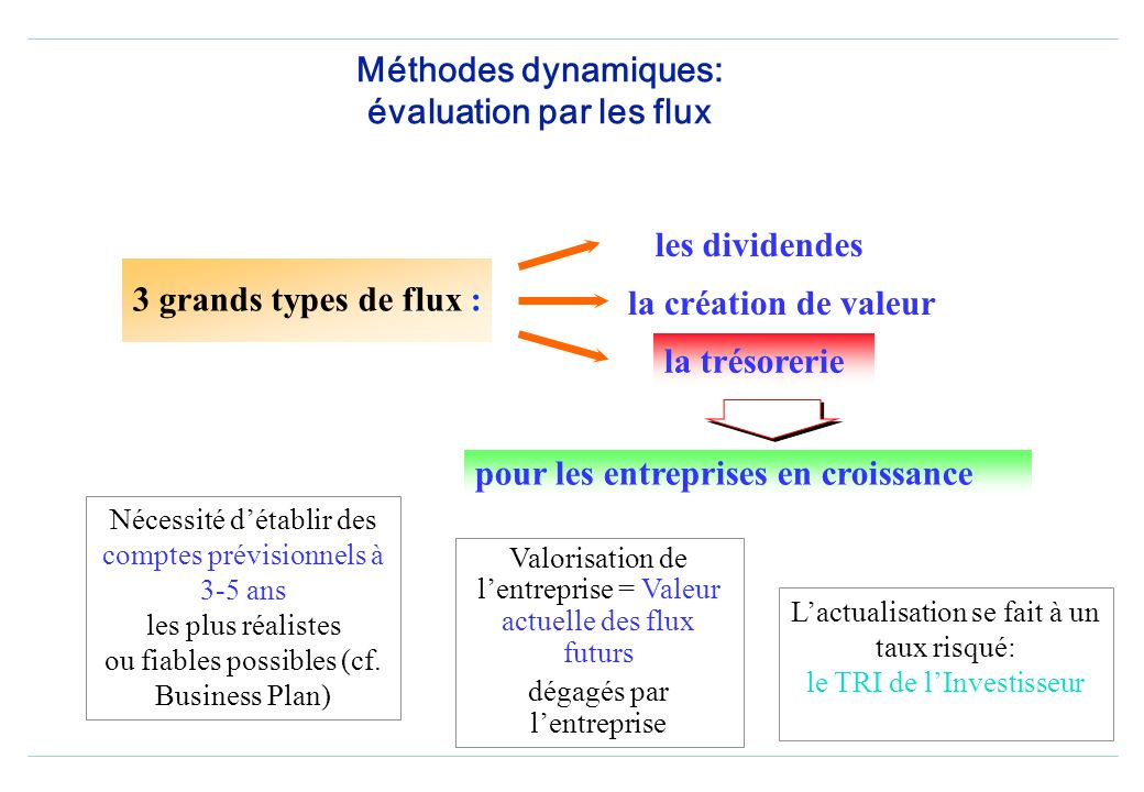 Méthodes dynamiques: évaluation par les flux