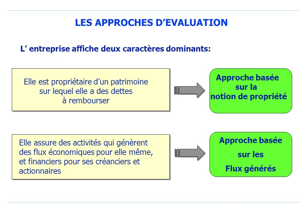 LES APPROCHES D'EVALUATION