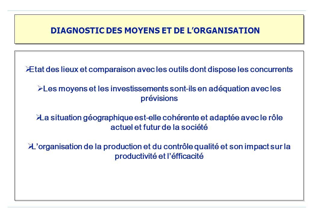 DIAGNOSTIC DES MOYENS ET DE L'ORGANISATION