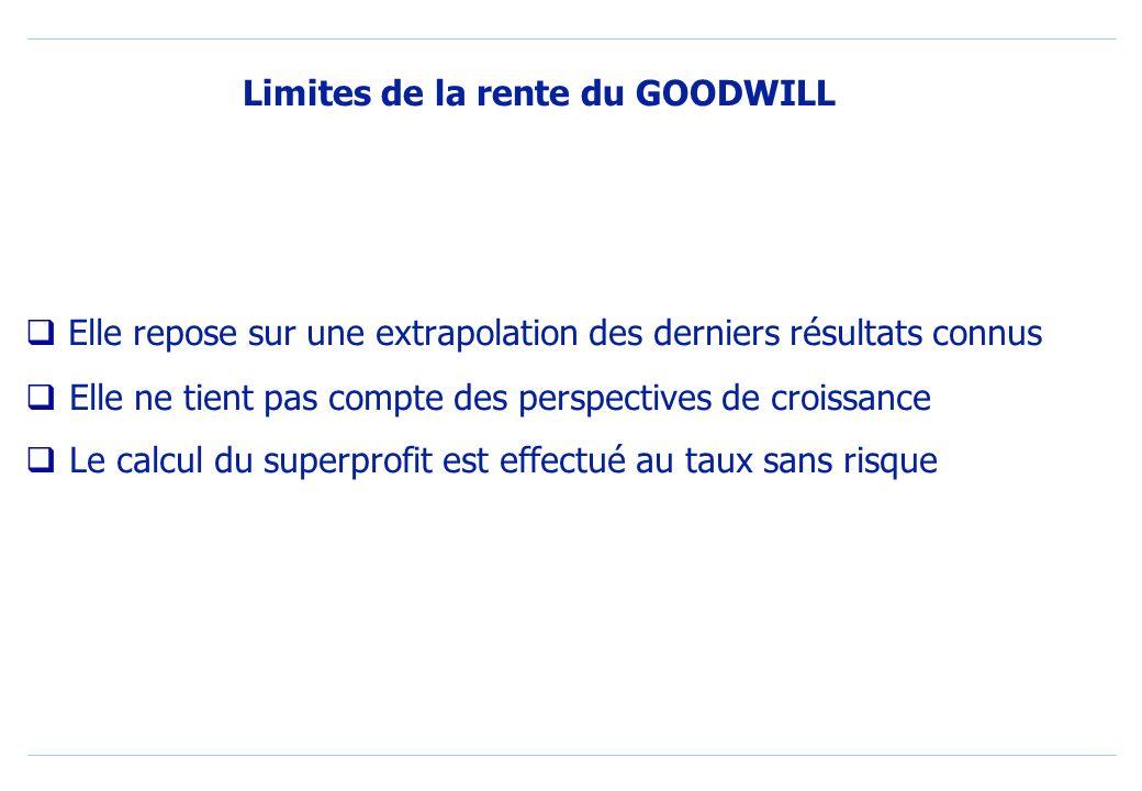 Limites de la rente du GOODWILL
