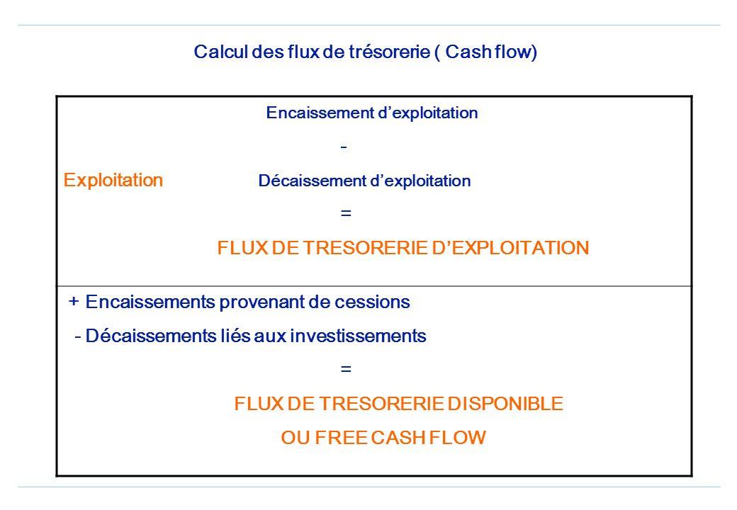 Calcul des flux de trésorerie ( Cash flow)