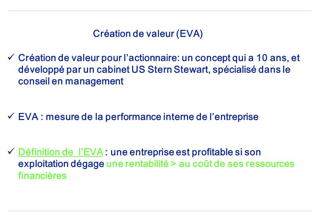 Création de valeur (EVA)