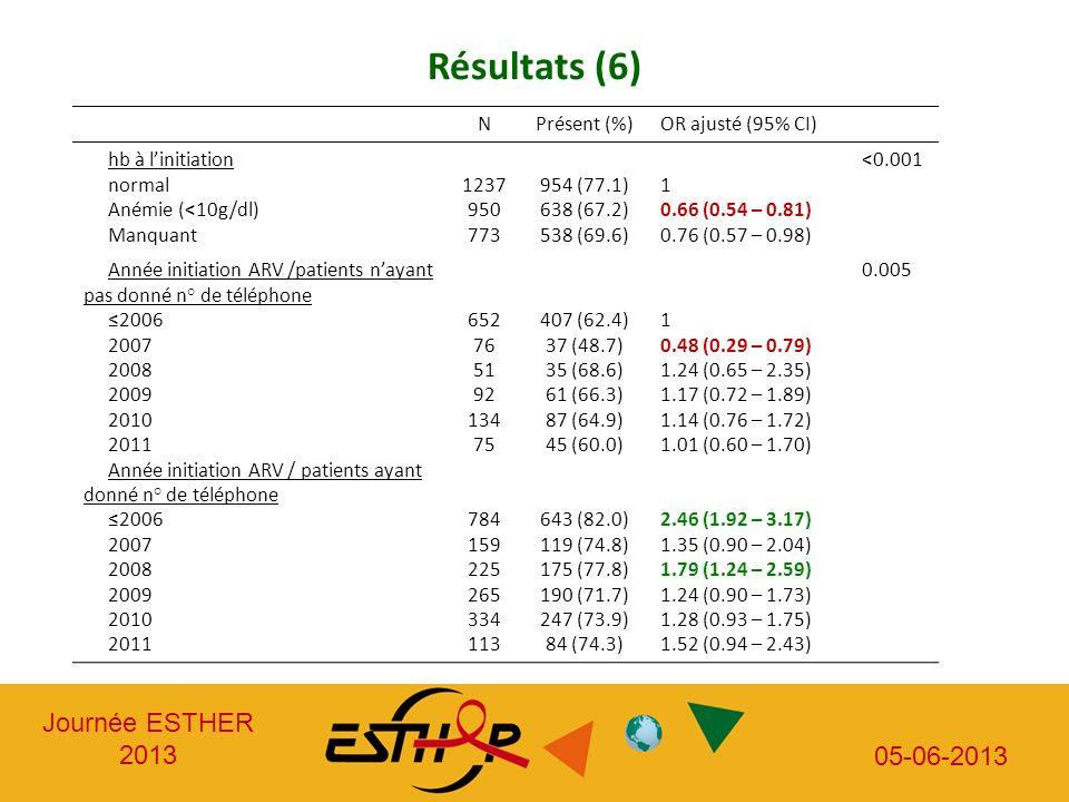 Résultats (6) N Présent (%) OR ajusté (95% CI) hb à l'initiation
