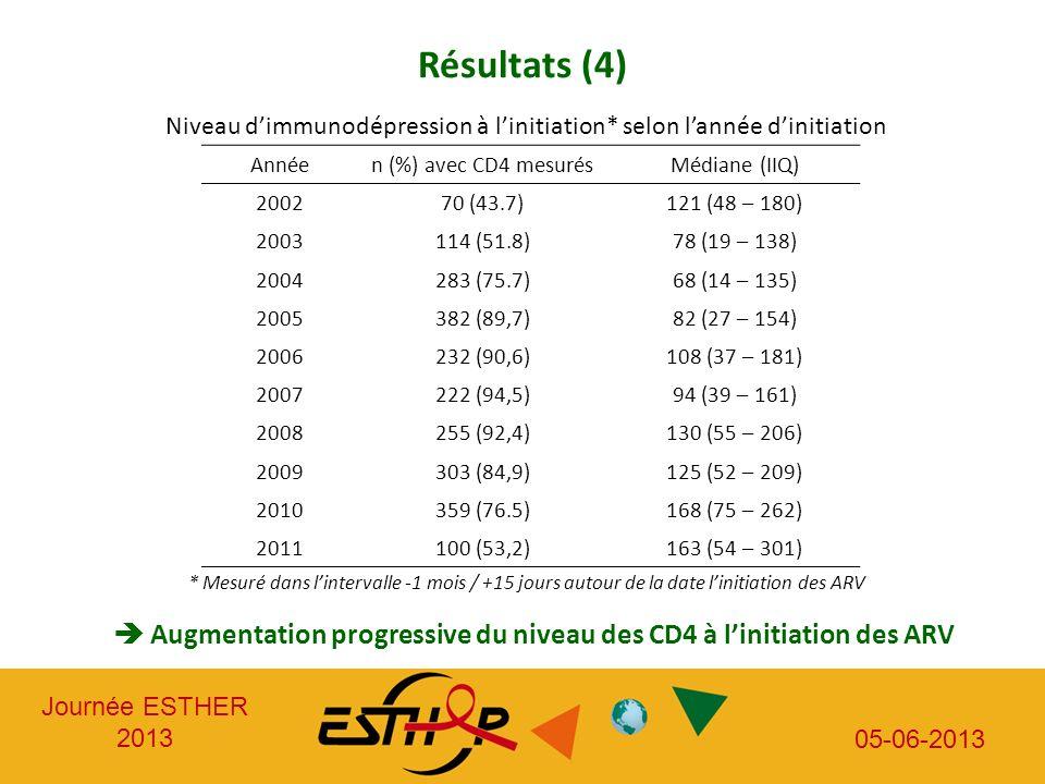 Niveau d'immunodépression à l'initiation* selon l'année d'initiation