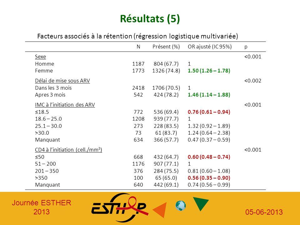 Résultats (5) Facteurs associés à la rétention (régression logistique multivariée) N. Présent (%)