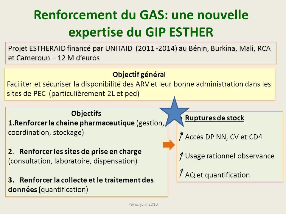 Renforcement du GAS: une nouvelle expertise du GIP ESTHER