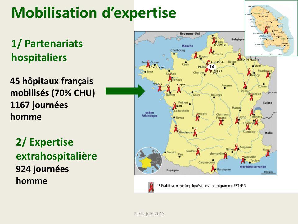 Mobilisation d'expertise 1/ Partenariats hospitaliers