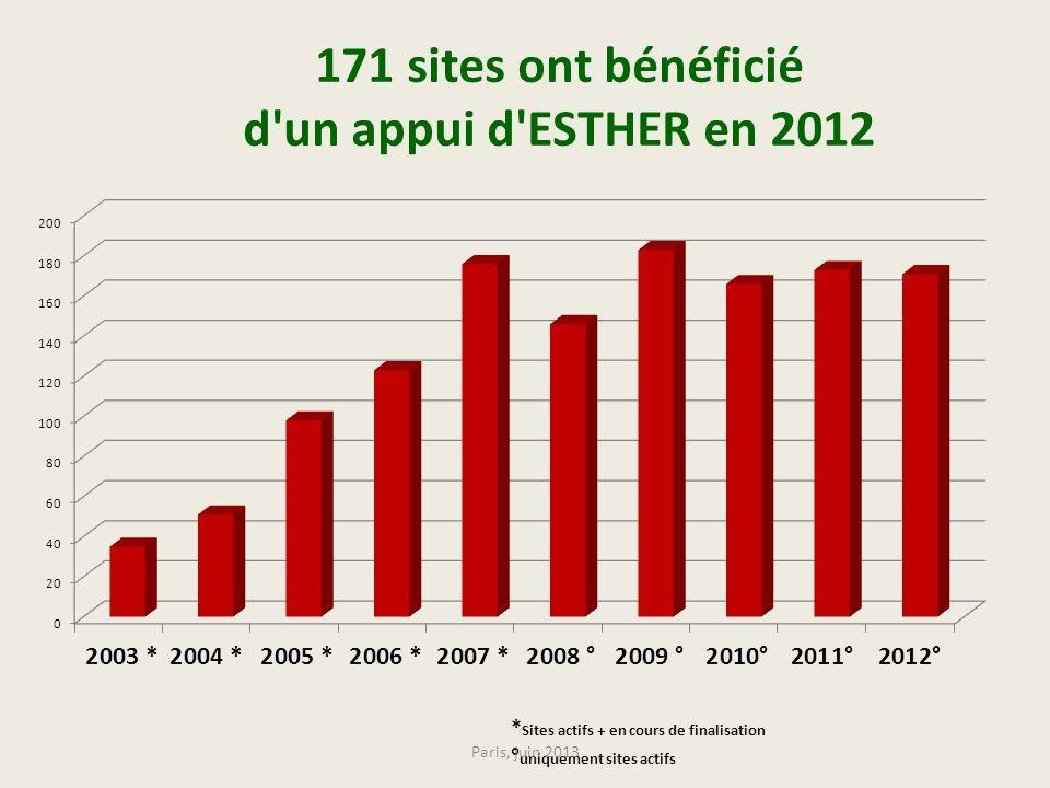 171 sites ont bénéficié d un appui d ESTHER en 2012