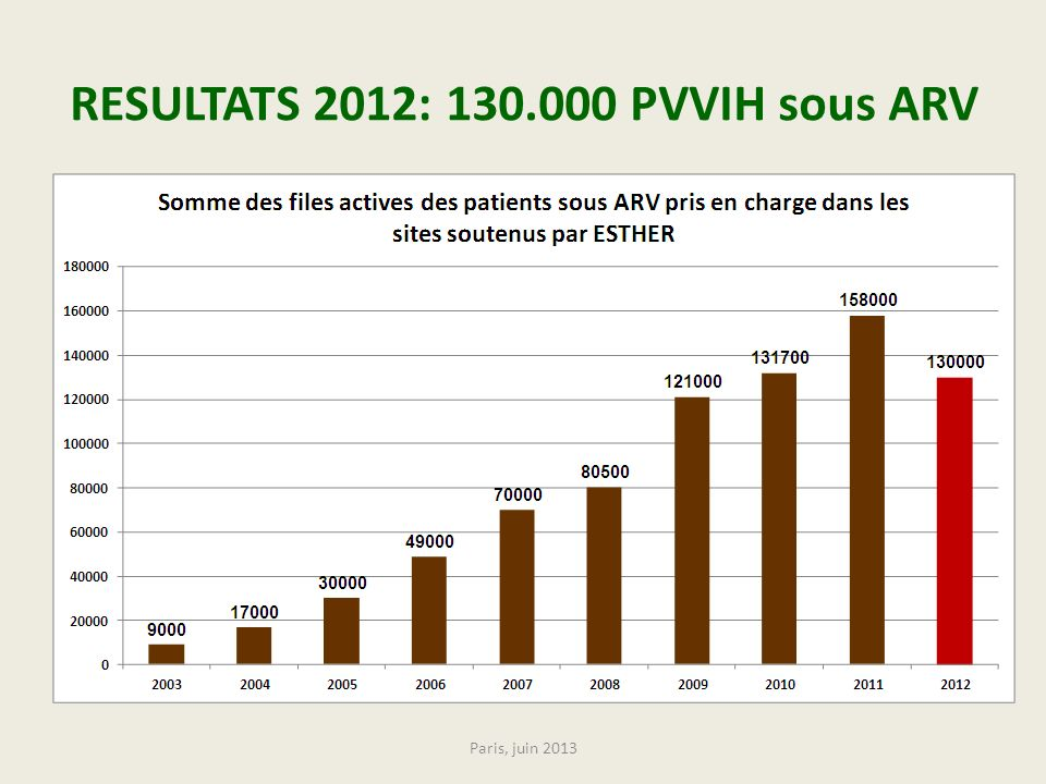 RESULTATS 2012: 130.000 PVVIH sous ARV