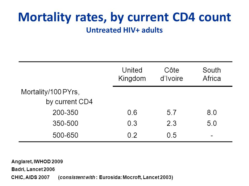 Mortality rates, by current CD4 count Untreated HIV+ adults
