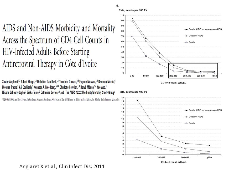 Anglaret X et al , Clin Infect Dis, 2011