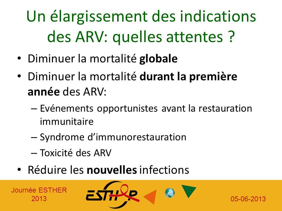 Un élargissement des indications des ARV: quelles attentes