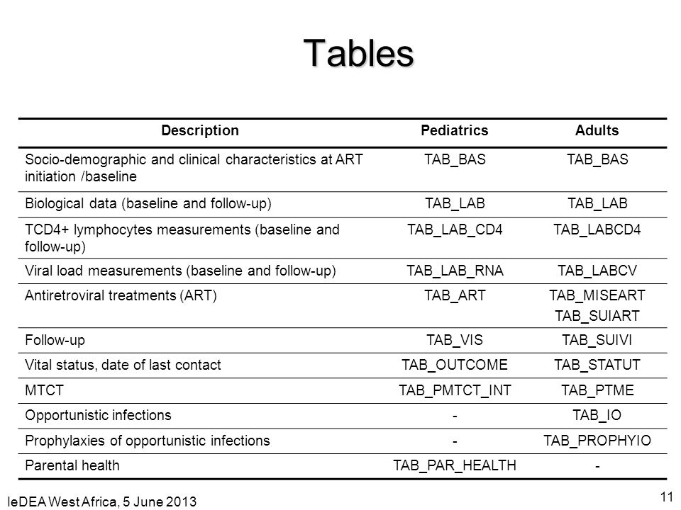 Tables Description Pediatrics Adults