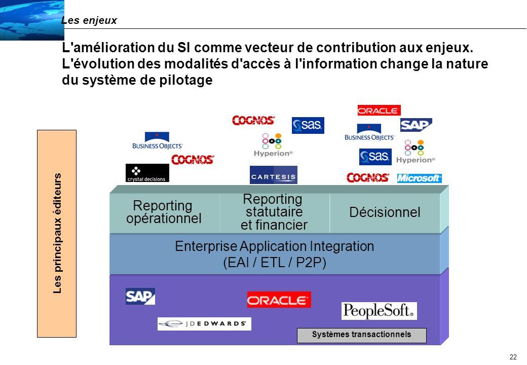 Les principaux éditeurs Systèmes transactionnels