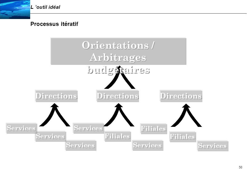 Orientations / Arbitrages