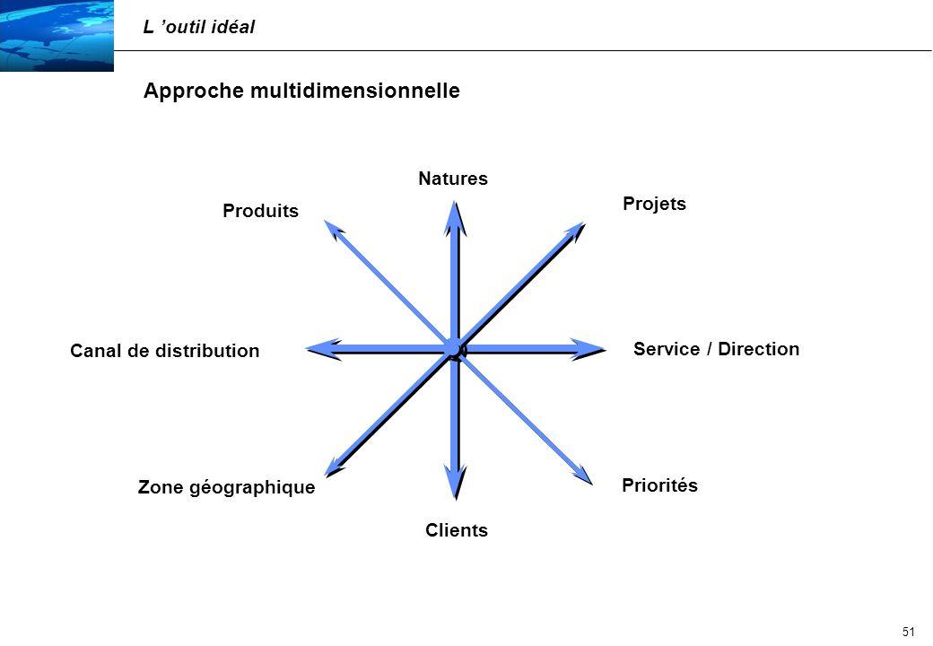 Approche multidimensionnelle