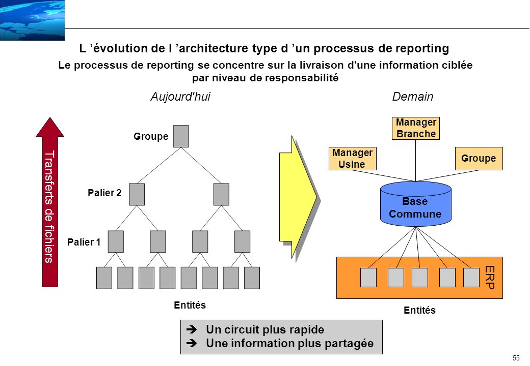 L 'évolution de l 'architecture type d 'un processus de reporting