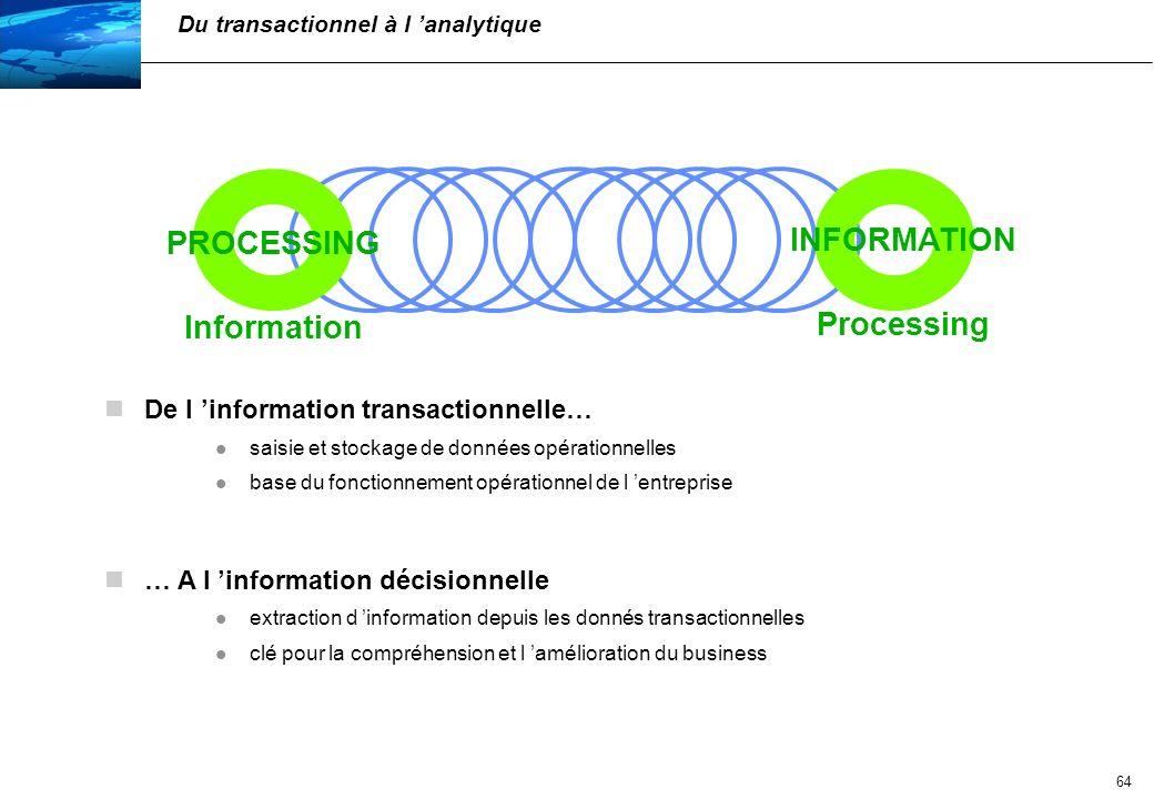 PROCESSING Information INFORMATION Processing