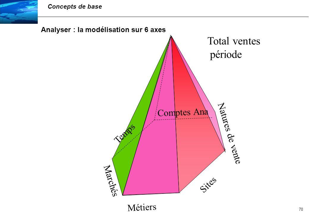 Total ventes période Comptes Ana Natures de vente Temps Marchés Sites