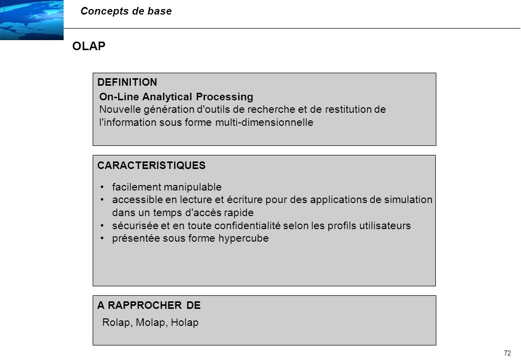 OLAP Concepts de base DEFINITION On-Line Analytical Processing