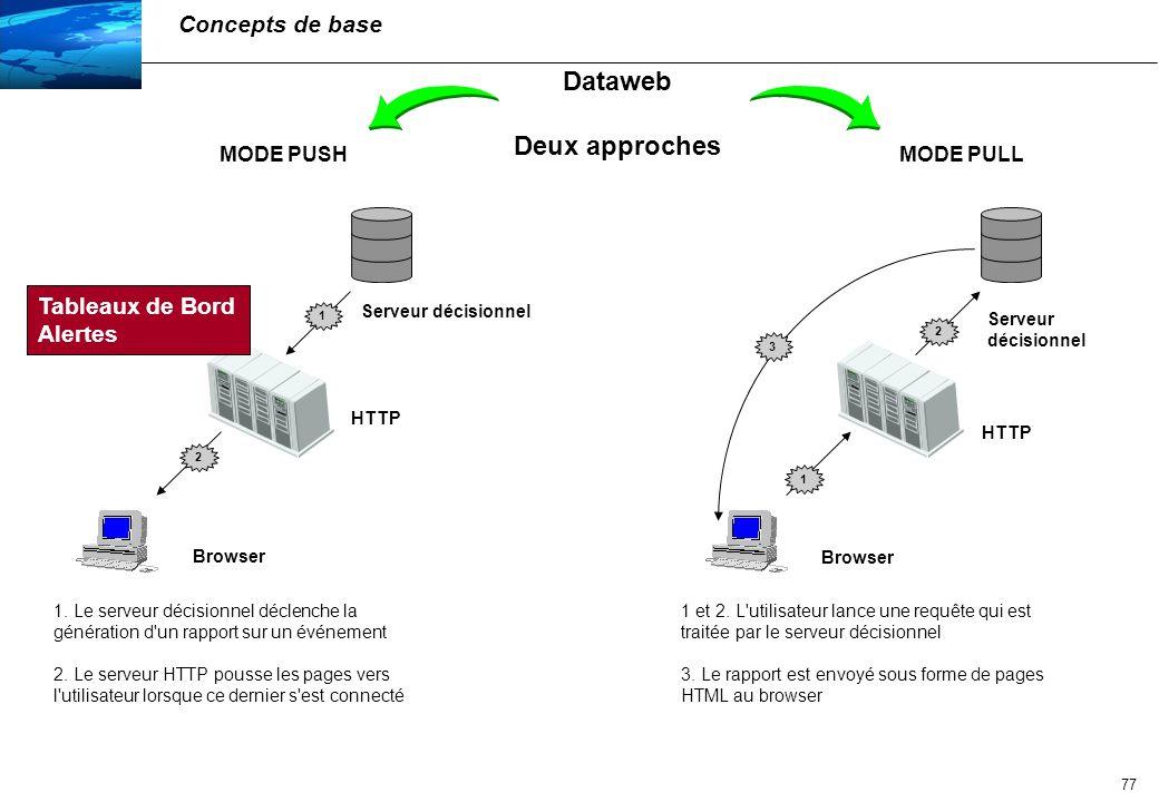 Dataweb Deux approches