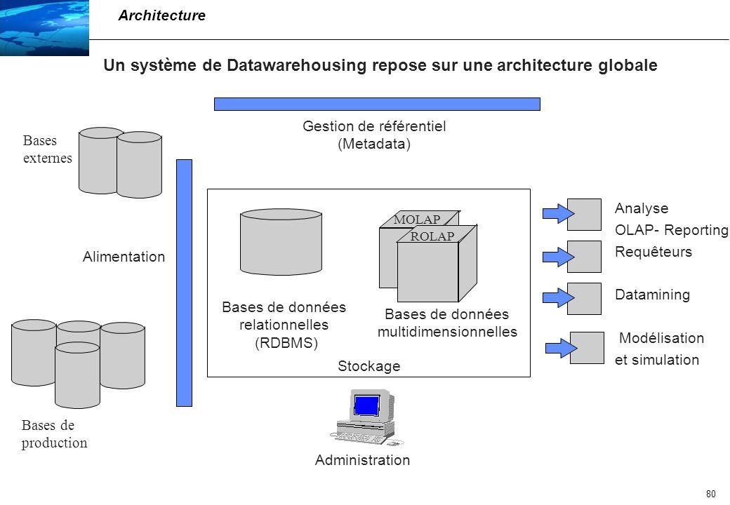 Un système de Datawarehousing repose sur une architecture globale