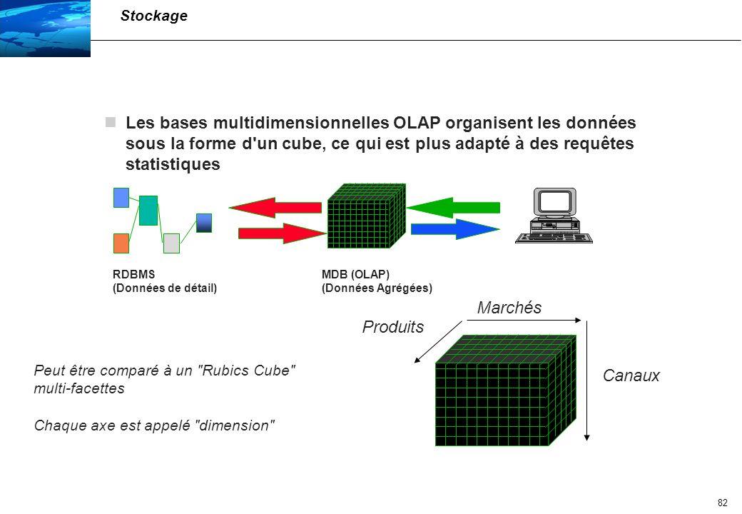 Stockage Les bases multidimensionnelles OLAP organisent les données sous la forme d un cube, ce qui est plus adapté à des requêtes statistiques.