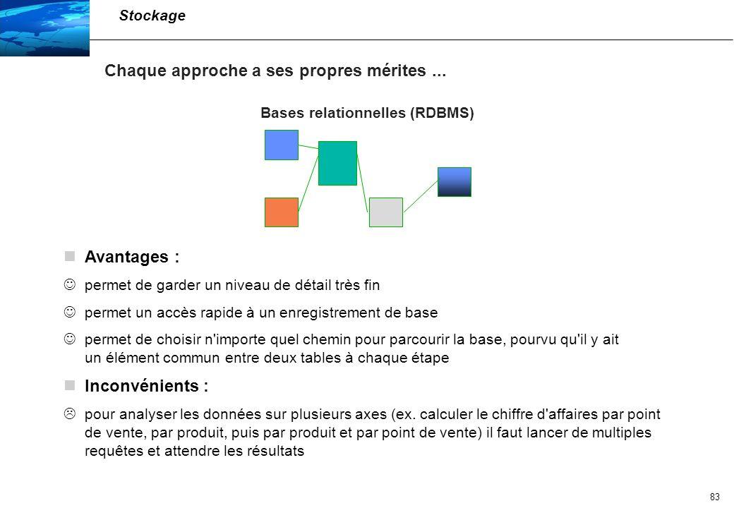 Bases relationnelles (RDBMS)