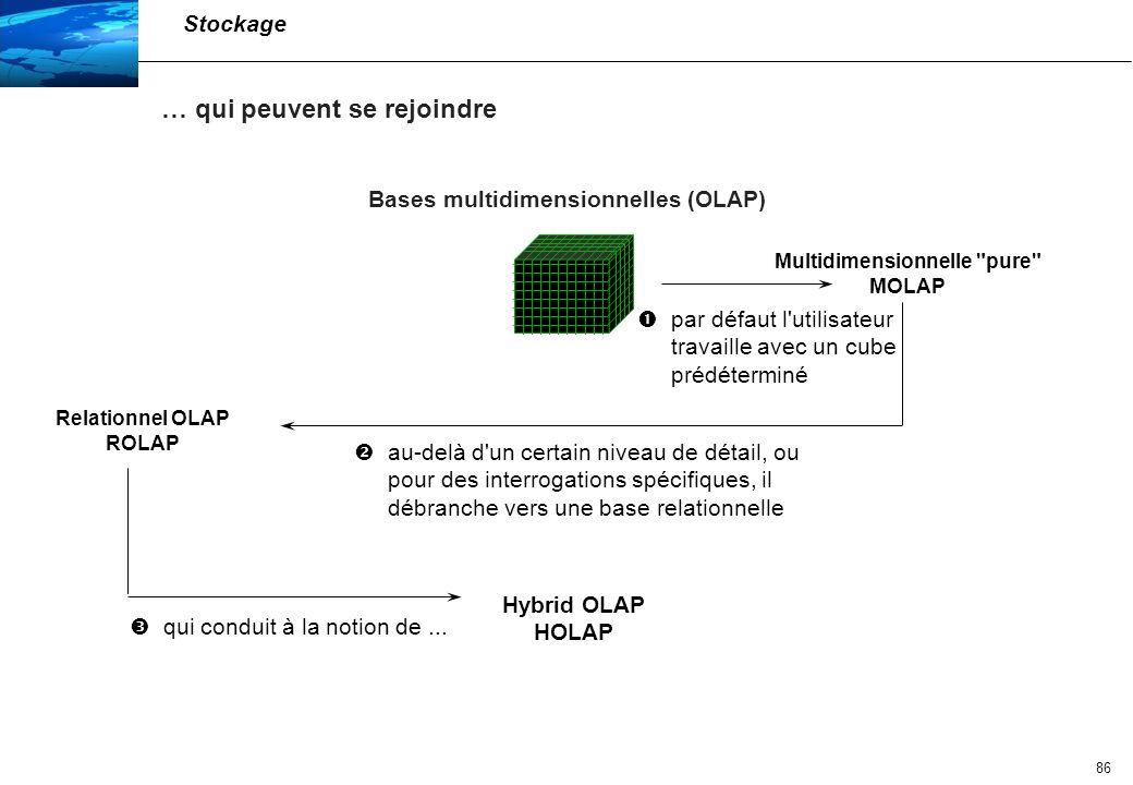 Bases multidimensionnelles (OLAP)