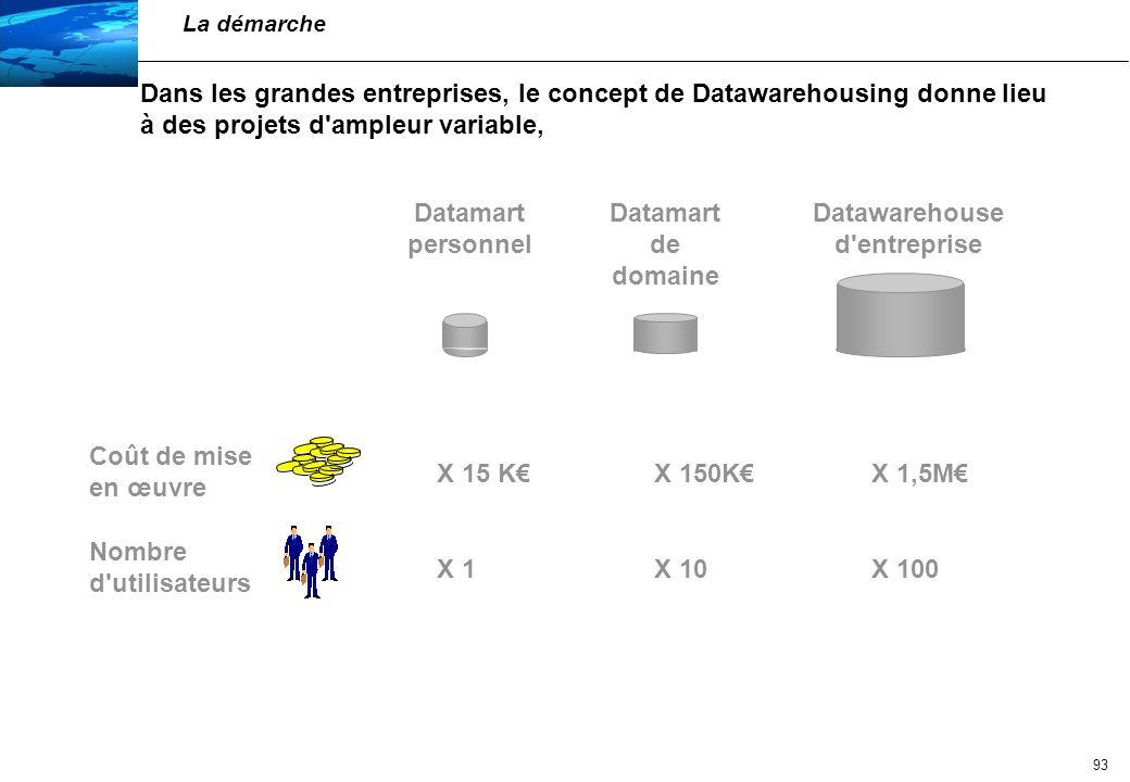Datawarehouse d entreprise