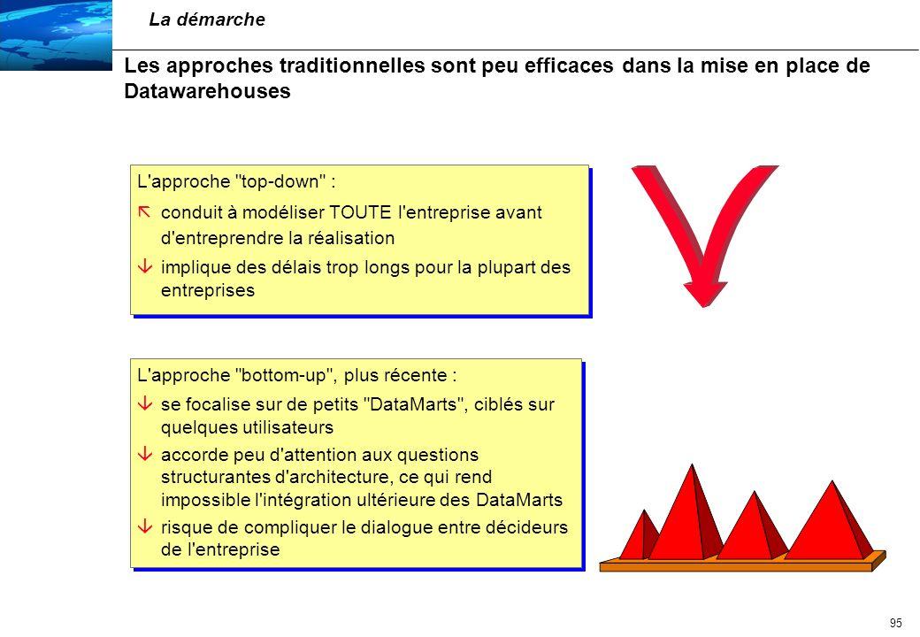 La démarche Les approches traditionnelles sont peu efficaces dans la mise en place de Datawarehouses.