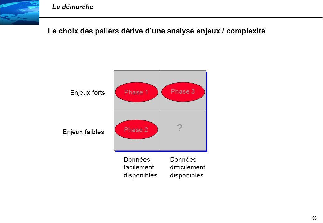 Le choix des paliers dérive d'une analyse enjeux / complexité