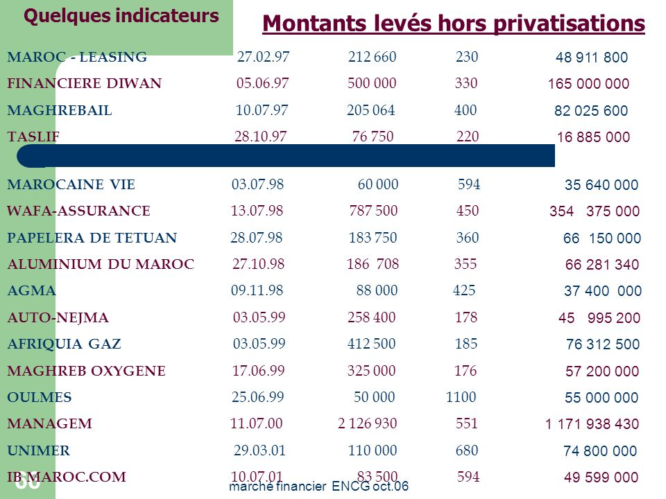 Montants levés hors privatisations