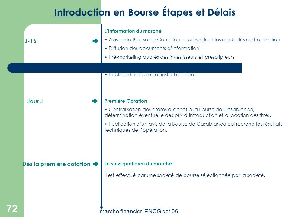 Introduction en Bourse Étapes et Délais