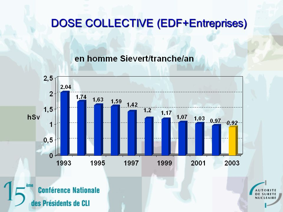 DOSE COLLECTIVE (EDF+Entreprises)