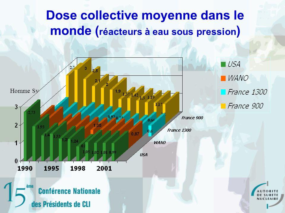 Dose collective moyenne dans le monde (réacteurs à eau sous pression)