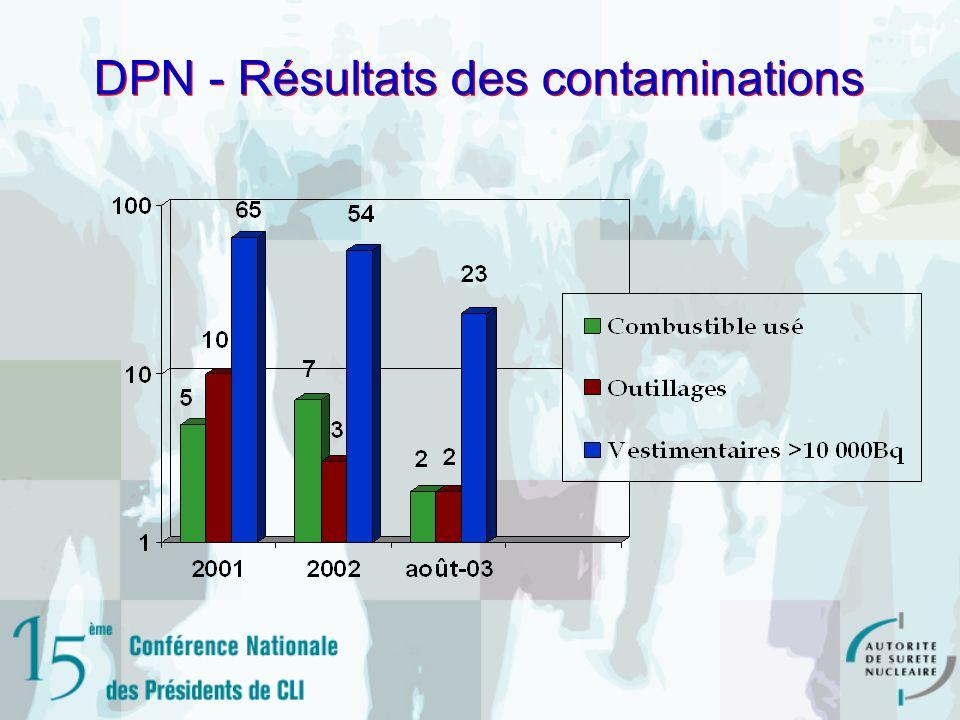 DPN - Résultats des contaminations