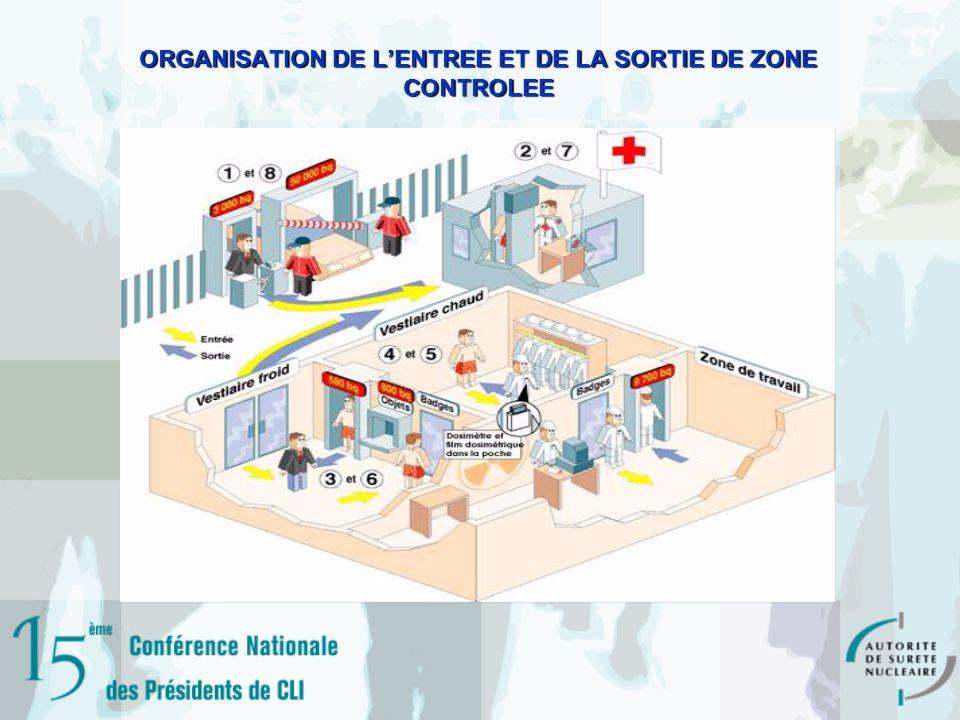 ORGANISATION DE L'ENTREE ET DE LA SORTIE DE ZONE CONTROLEE
