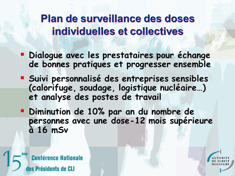 Plan de surveillance des doses individuelles et collectives