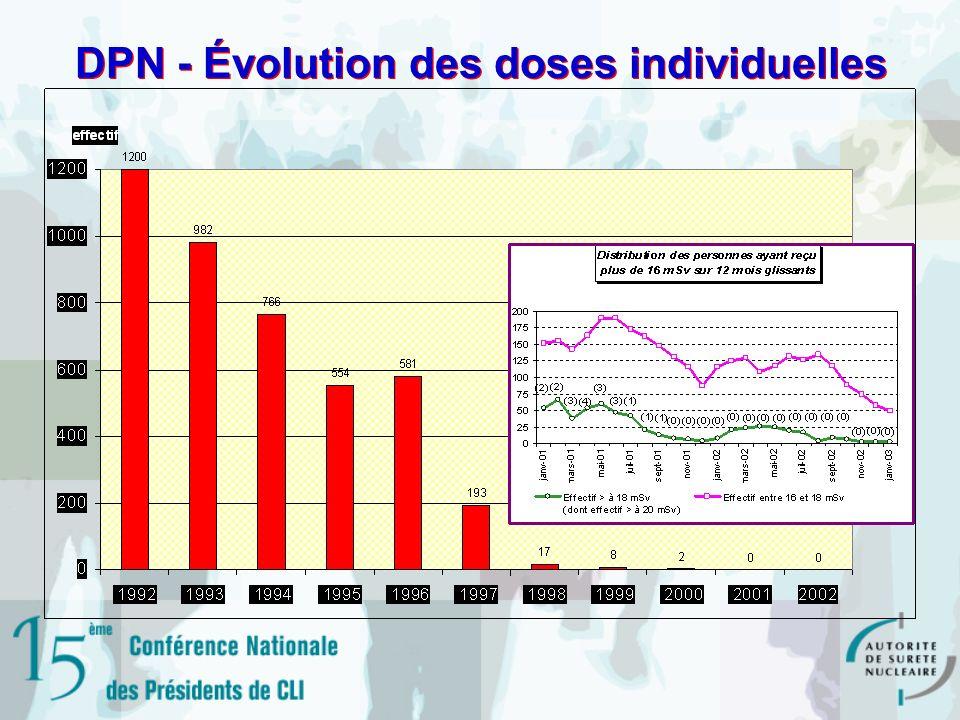 DPN - Évolution des doses individuelles