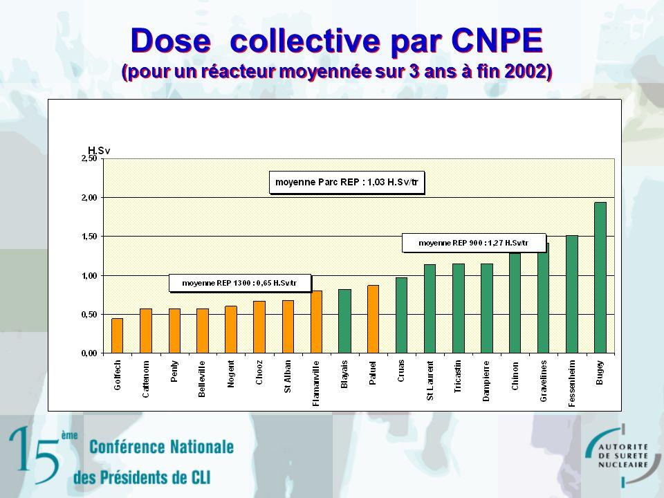 Dose collective par CNPE (pour un réacteur moyennée sur 3 ans à fin 2002)