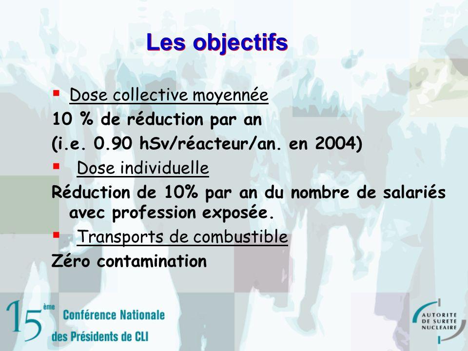 Les objectifs Dose collective moyennée 10 % de réduction par an