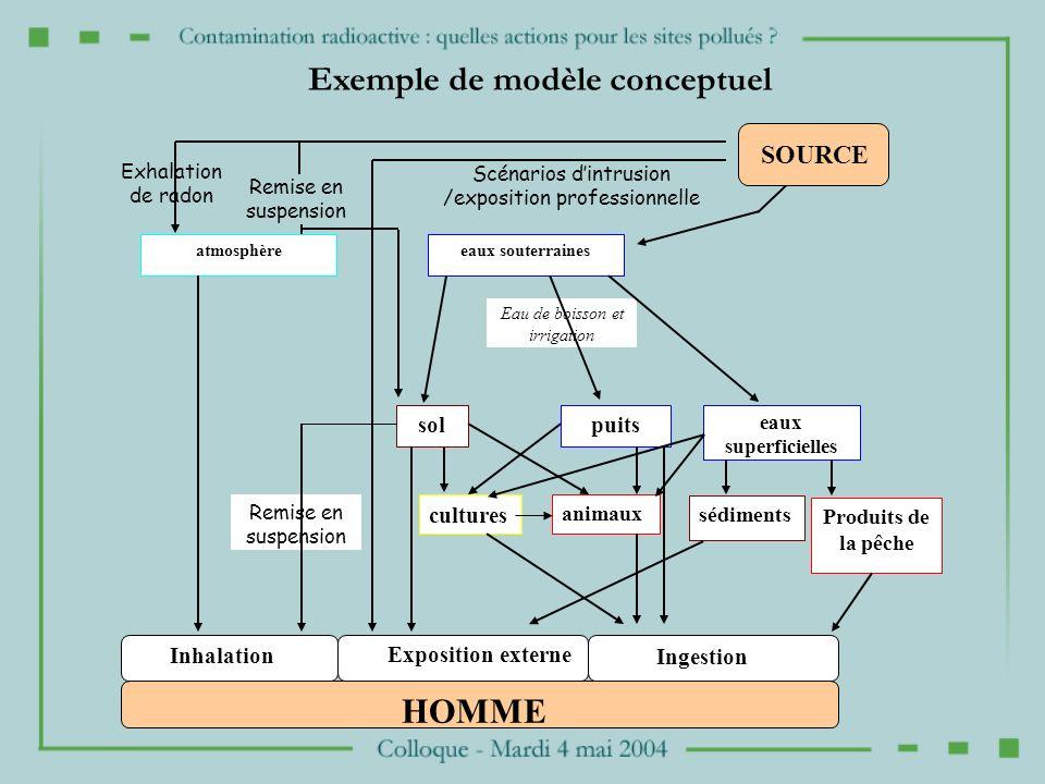 Exemple de modèle conceptuel