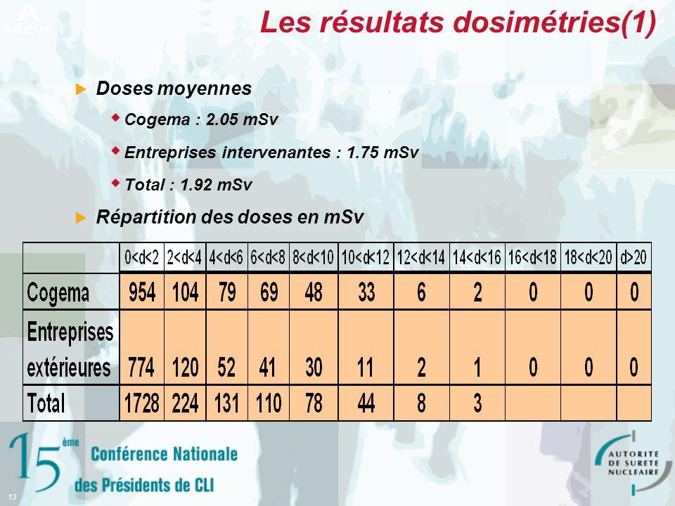 Les résultats dosimétries(1)