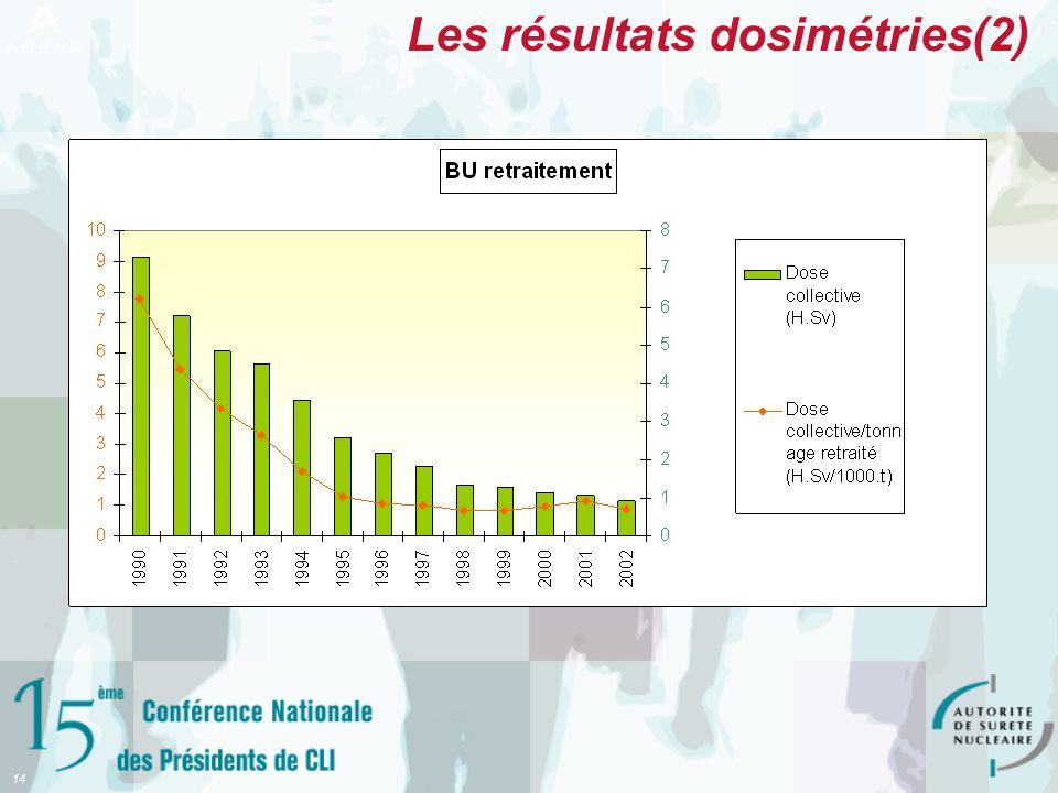 Les résultats dosimétries(2)