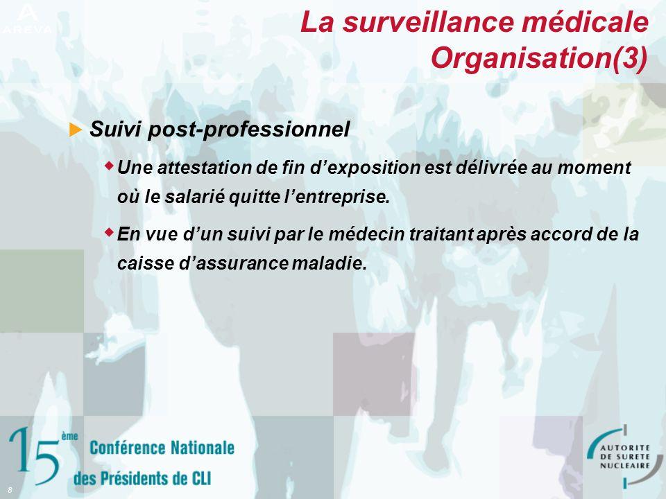 La surveillance médicale Organisation(3)
