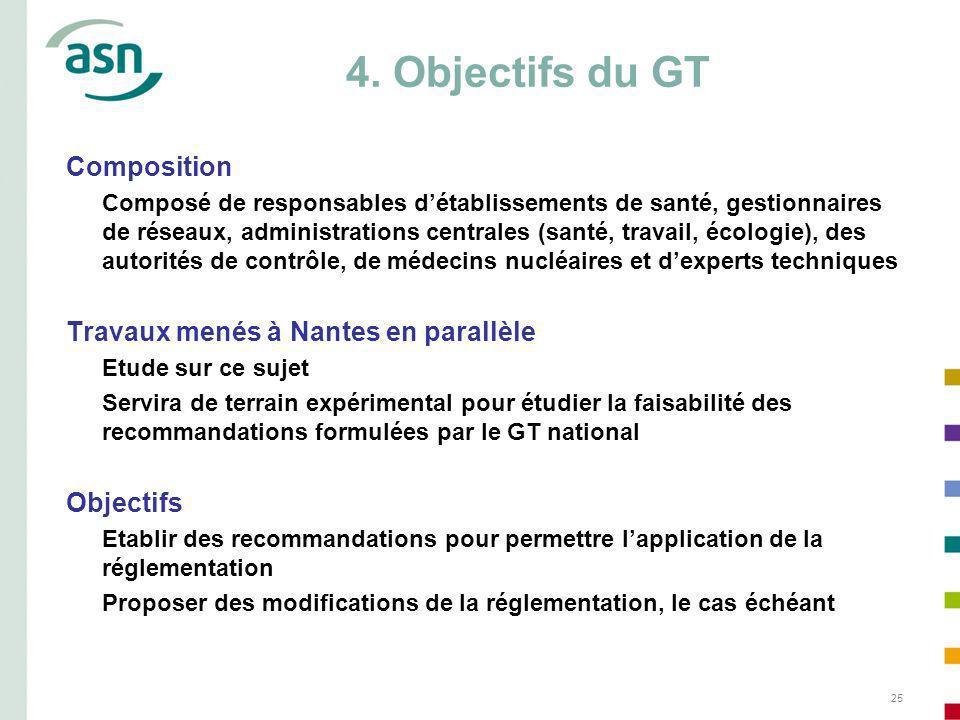 4. Objectifs du GT Composition Travaux menés à Nantes en parallèle
